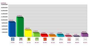 grafica resultados prep diputados federales